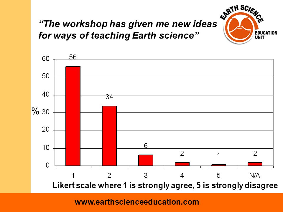 www.earthscienceeducation.com Likert scale where 1 is strongly agree, 5 is strongly disagree % The workshop has given me new ideas for ways of teaching Earth science
