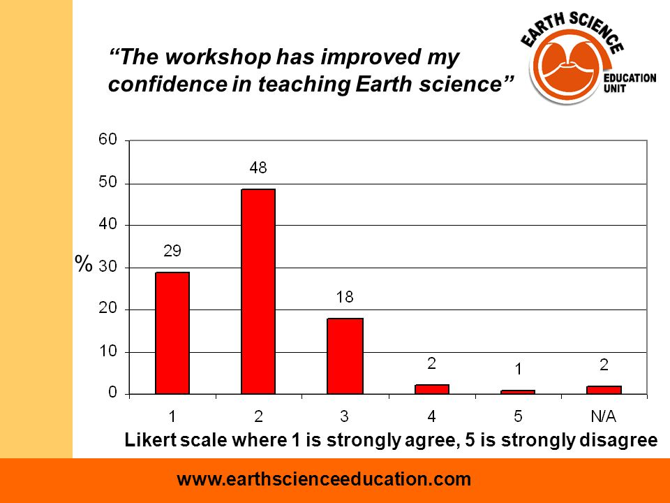 www.earthscienceeducation.com The workshop has improved my confidence in teaching Earth science Likert scale where 1 is strongly agree, 5 is strongly disagree %