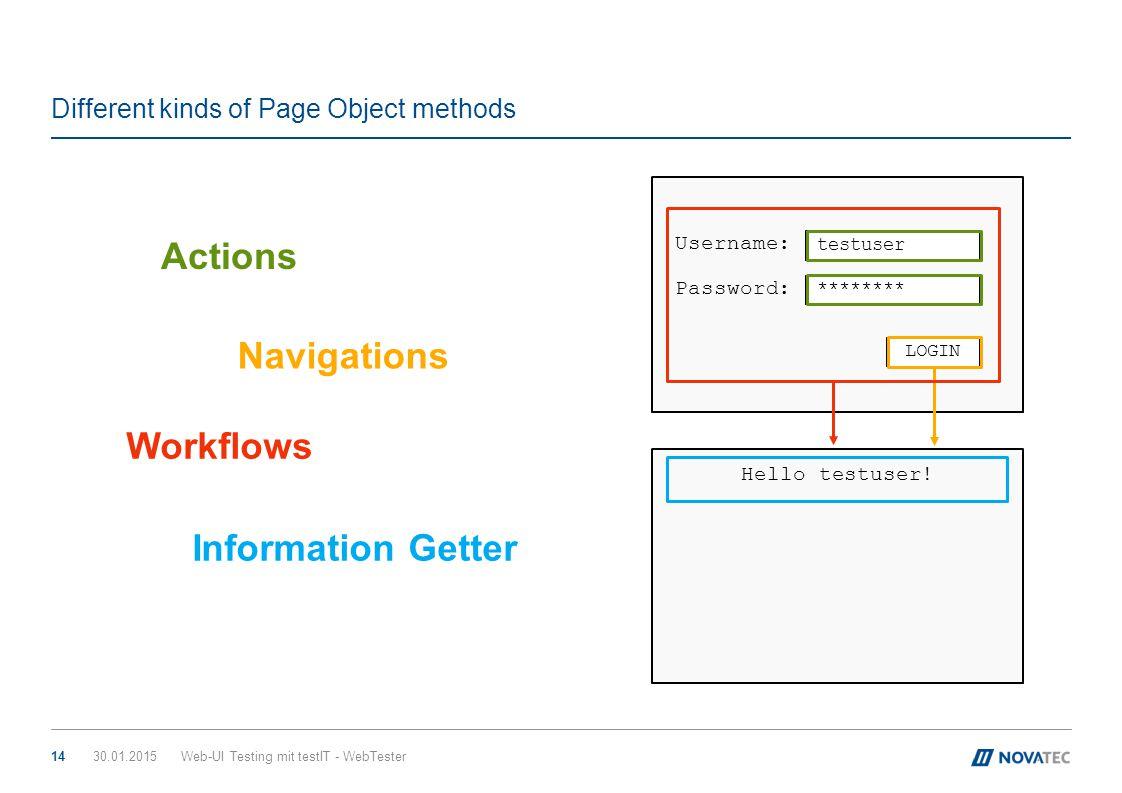 Different kinds of Page Object methods 30.01.2015Web-UI Testing mit testIT - WebTester14 Hello testuser! testuser ******** LOGIN Username: Password: A