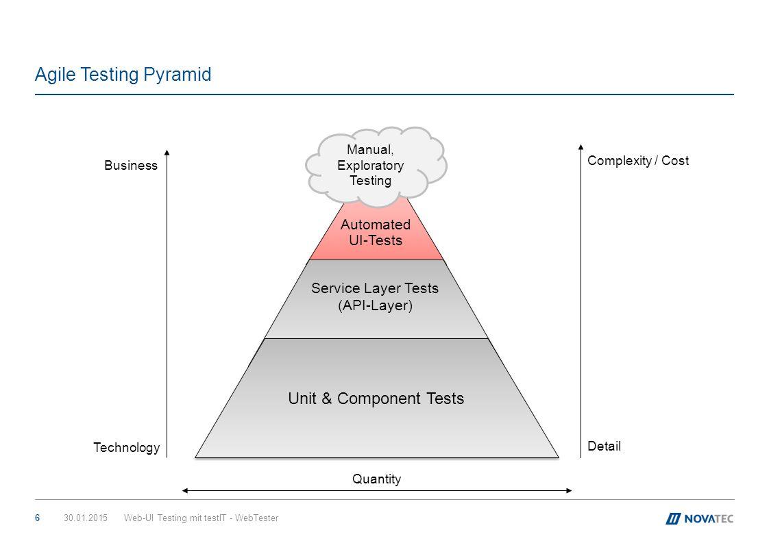 GUI-Testing Pyramid 30.01.2015Web-UI Testing mit testIT - WebTester7 Unit Tests UI System Tests UI Integration Tests UI Unit Tests