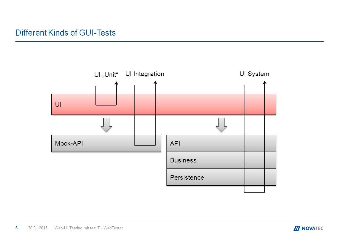 "Different Kinds of GUI-Tests 30.01.2015Web-UI Testing mit testIT - WebTester8 UI Mock-API UI ""Unit"" UI Integration API Business Persistence UI System"