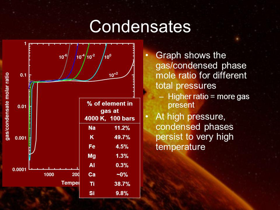 Condensates Graph shows the gas/condensed phase mole ratio for different total pressures –Higher ratio = more gas present At high pressure, condensed phases persist to very high temperature % of element in gas at 4000 K, 100 bars Na11.2% K49.7% Fe4.5% Mg1.3% Al0.3% Ca~0% Ti38.7% Si9.8%