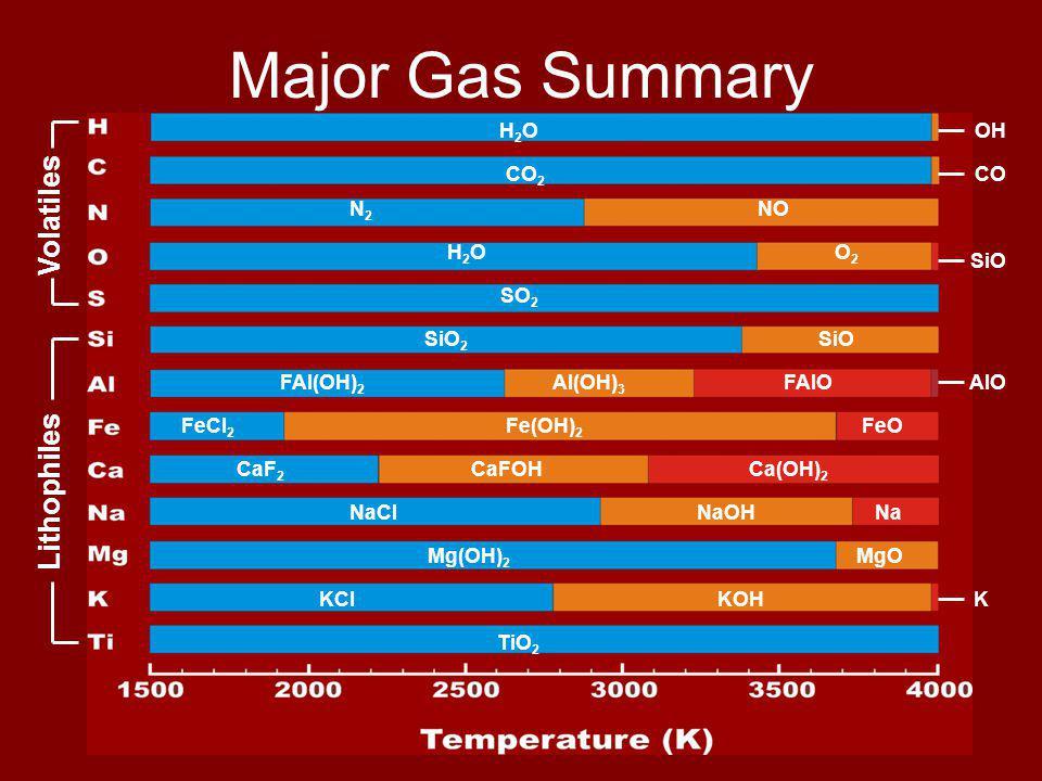 Major Gas Summary H2OH2O CO 2 N2N2 NO H2OH2OO2O2 SO 2 SiO 2 SiO FAl(OH) 2 Al(OH) 3 FAlO FeCl 2 Fe(OH) 2 FeO CaF 2 CaFOHCa(OH) 2 NaClNaOHNa Mg(OH) 2 MgO KClKOH TiO 2 OH CO SiO AlO K Volatiles Lithophiles