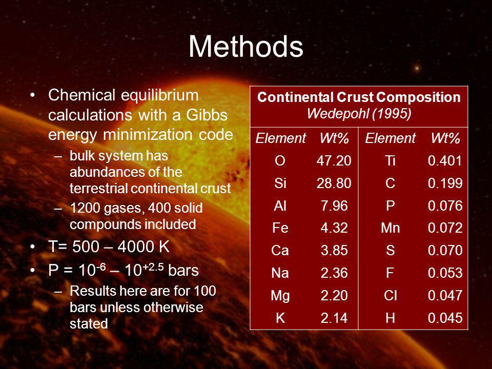Major Gas Chemistry Volatiles H, C, N, O, S Lithophiles Na, K, Fe, Mg, Si, Ti, Ca, Al