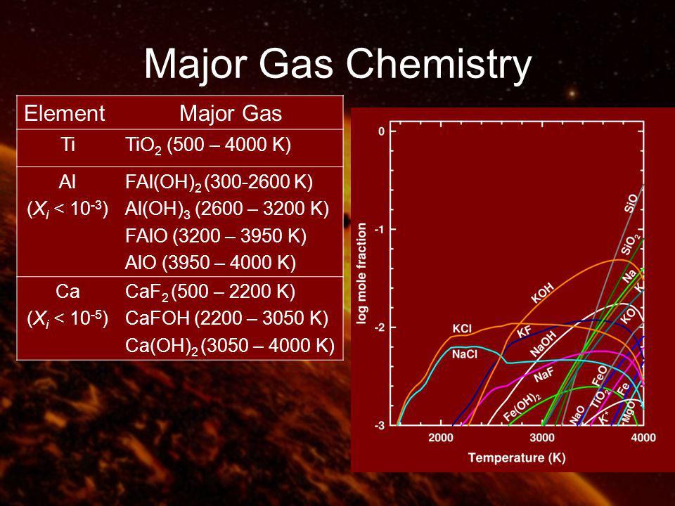 Major Gas Chemistry ElementMajor Gas TiTiO 2 (500 – 4000 K) Al (X i < 10 -3 ) FAl(OH) 2 (300-2600 K) Al(OH) 3 (2600 – 3200 K) FAlO (3200 – 3950 K) AlO (3950 – 4000 K) Ca (X i < 10 -5 ) CaF 2 (500 – 2200 K) CaFOH (2200 – 3050 K) Ca(OH) 2 (3050 – 4000 K)