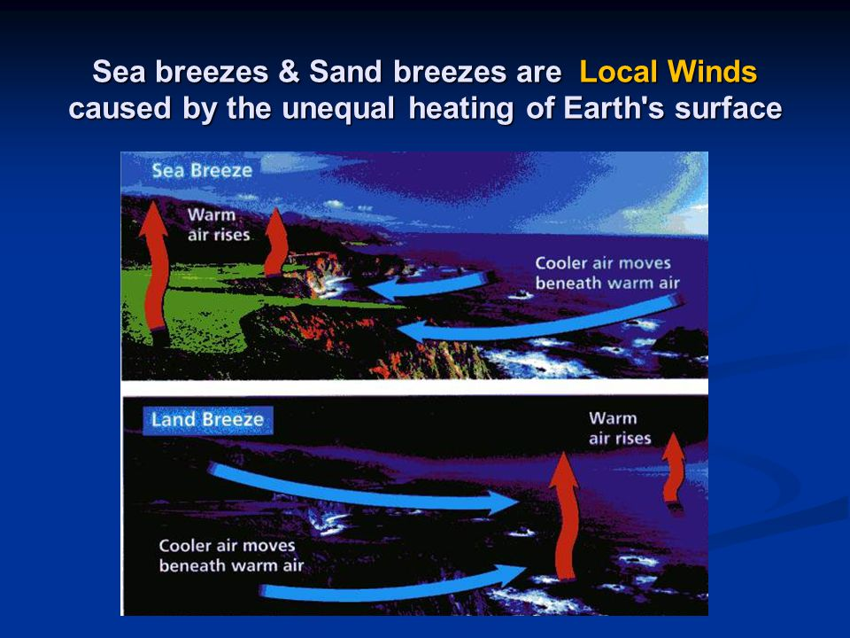 Sea breezes & Sand breezes are Local Winds caused by the unequal heating of Earth's surface