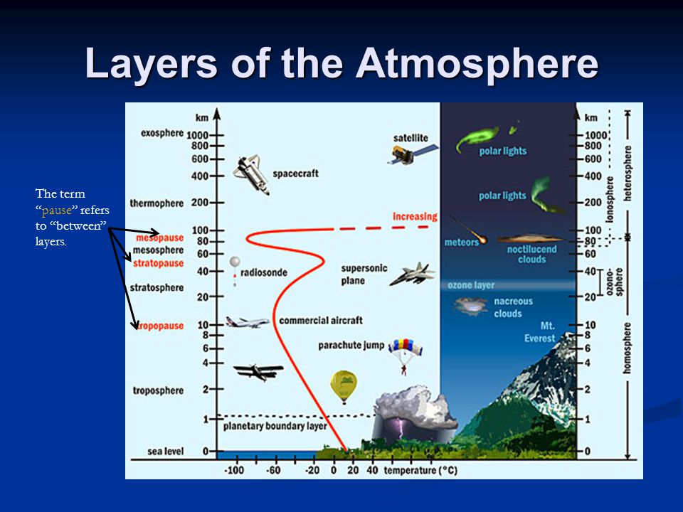 """Layers of the Atmosphere The term """"pause"""" refers to """"between"""" layers."""