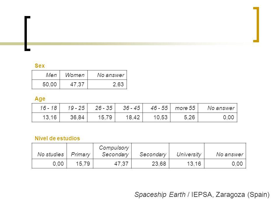 Spaceship Earth / IEPSA, Zaragoza (Spain) Sex MenWomenNo answer 50,0047,372,63 Age 16 - 1819 - 2526 - 3536 - 4546 - 55more 55No answer 13,1636,8415,7918,4210,535,260,00 Nivel de estudios No studiesPrimary Compulsory SecondarySecondaryUniversityNo answer 0,0015,7947,3723,6813,160,00