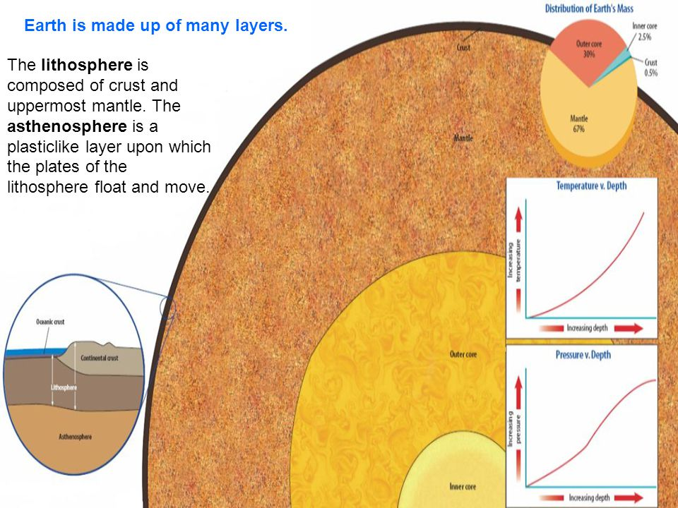 Earth is made up of many layers. The lithosphere is composed of crust and uppermost mantle. The asthenosphere is a plasticlike layer upon which the pl