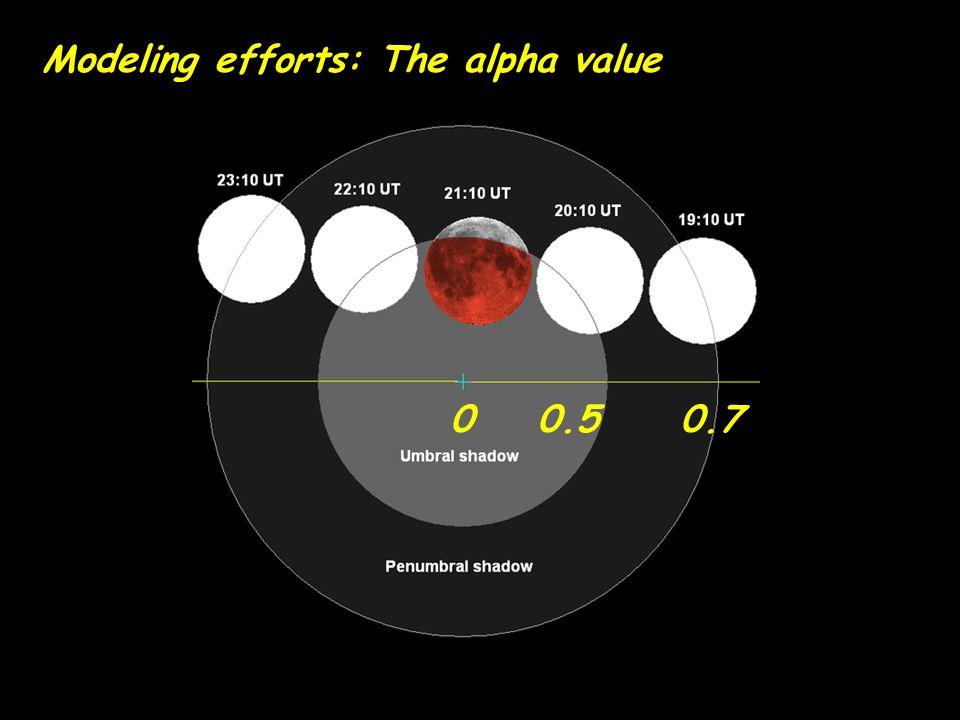 Modeling efforts: The alpha value 0 0.5 0.7