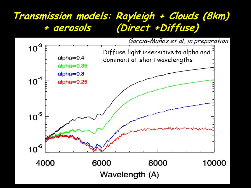 Transmission models: Rayleigh + Clouds (8km) + aerosols (Direct +Diffuse) Diffuse light insensitive to alpha and dominant at short wavelengths Garcia-
