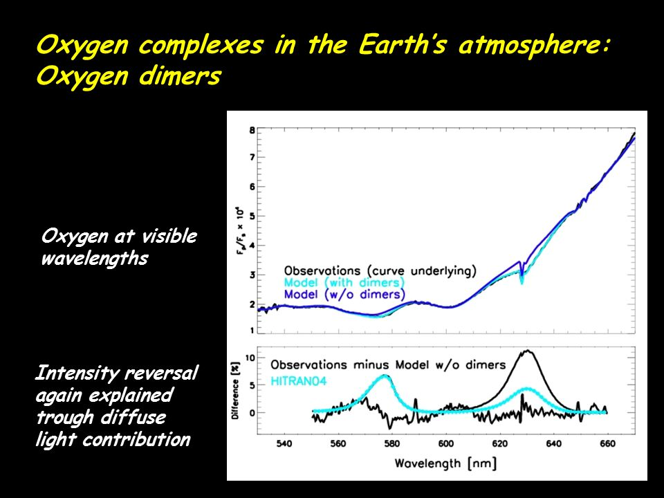 Oxygen complexes in the Earth's atmosphere: Oxygen dimers Oxygen at visible wavelengths Intensity reversal again explained trough diffuse light contri