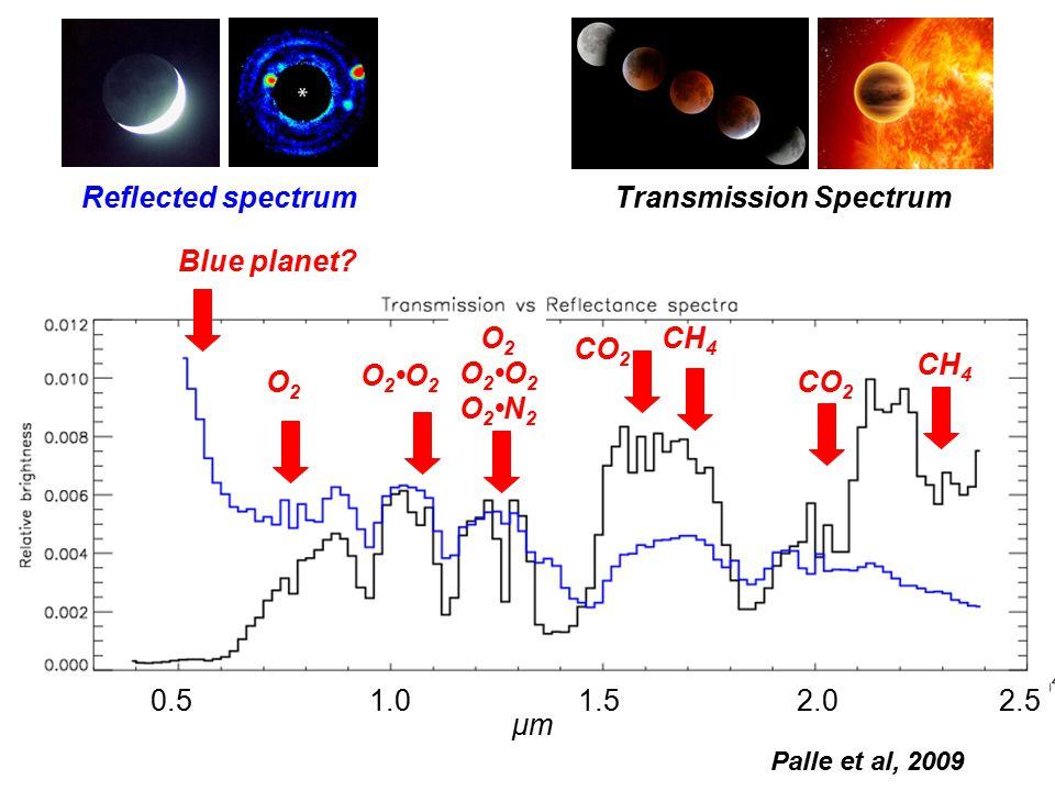 0.5 1.0 1.5 2.0 2.5 Reflected spectrumTransmission Spectrum CO 2 CH 4 O2O2 CO 2 Blue planet? O 2 O 2O 2 O 2N 2 O 2O 2 Palle et al, 2009 μmμm