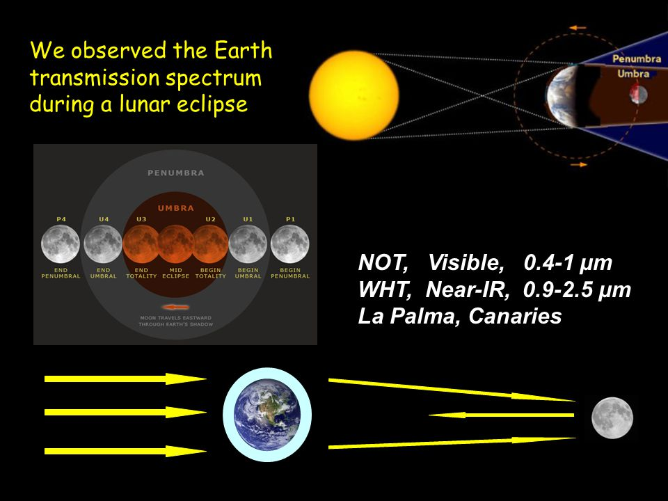 We observed the Earth transmission spectrum during a lunar eclipse NOT, Visible, 0.4-1 μm WHT, Near-IR, 0.9-2.5 μm La Palma, Canaries