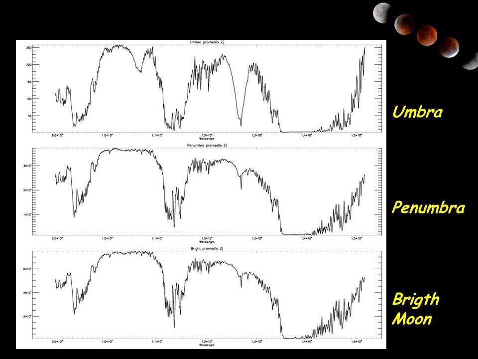 Umbra Penumbra Brigth Moon