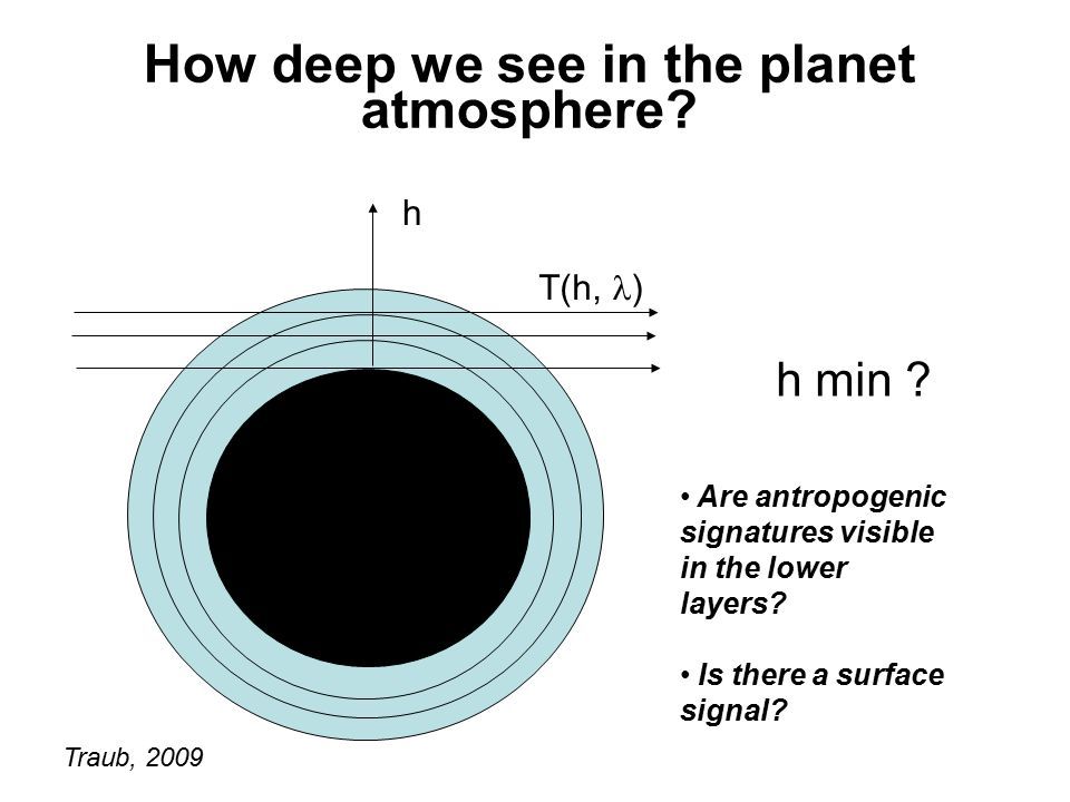 How deep we see in the planet atmosphere? h T(h, ) Traub, 2009 h min ? Are antropogenic signatures visible in the lower layers? Is there a surface sig