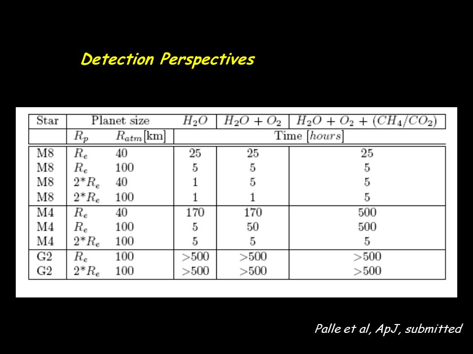 Detection Perspectives ~5 h ~ 150 h ~ 50 h ~ 25 h Palle et al, ApJ, submitted