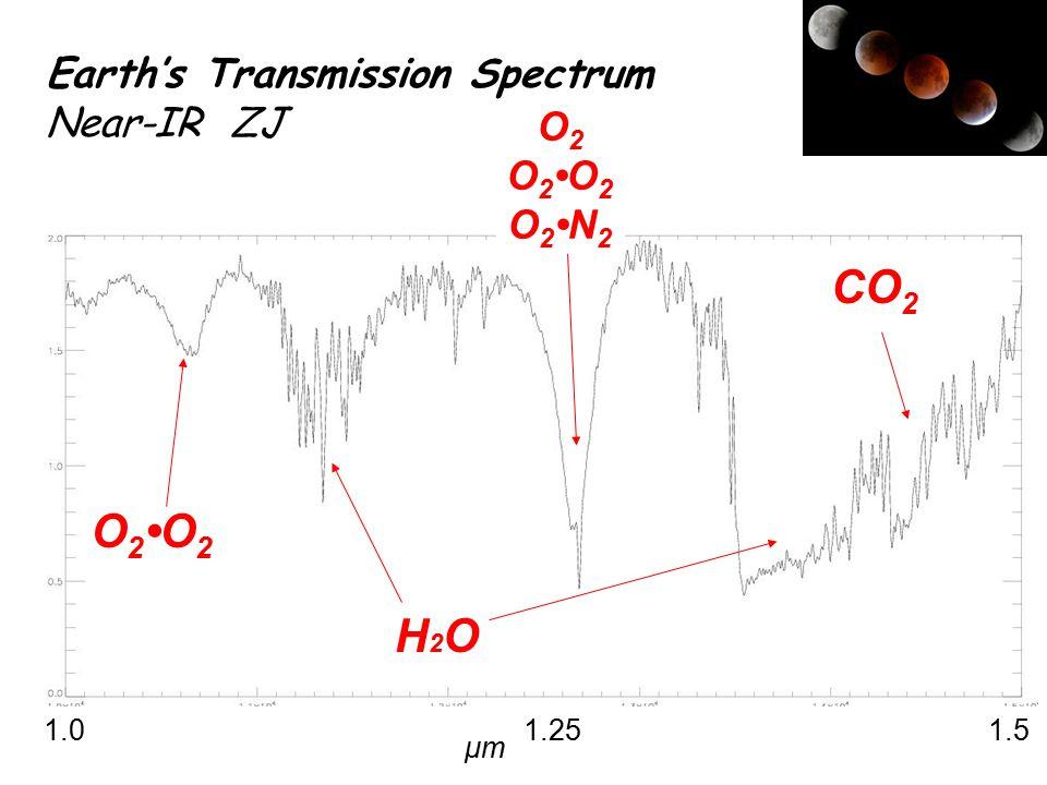 CO 2 H2OH2O O 2O 2 1.0 1.25 1.5 O 2 O 2O 2 O 2N 2 Earth's Transmission Spectrum Near-IR ZJ μmμm