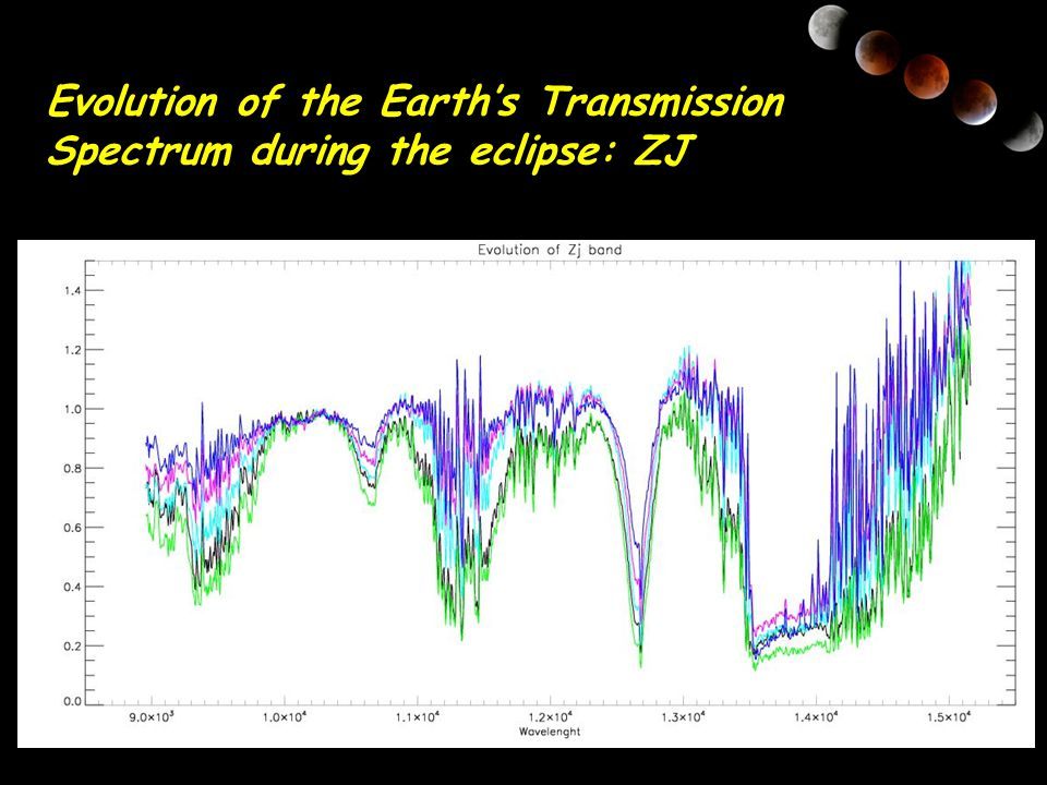 Evolution of the Earth's Transmission Spectrum during the eclipse: ZJ