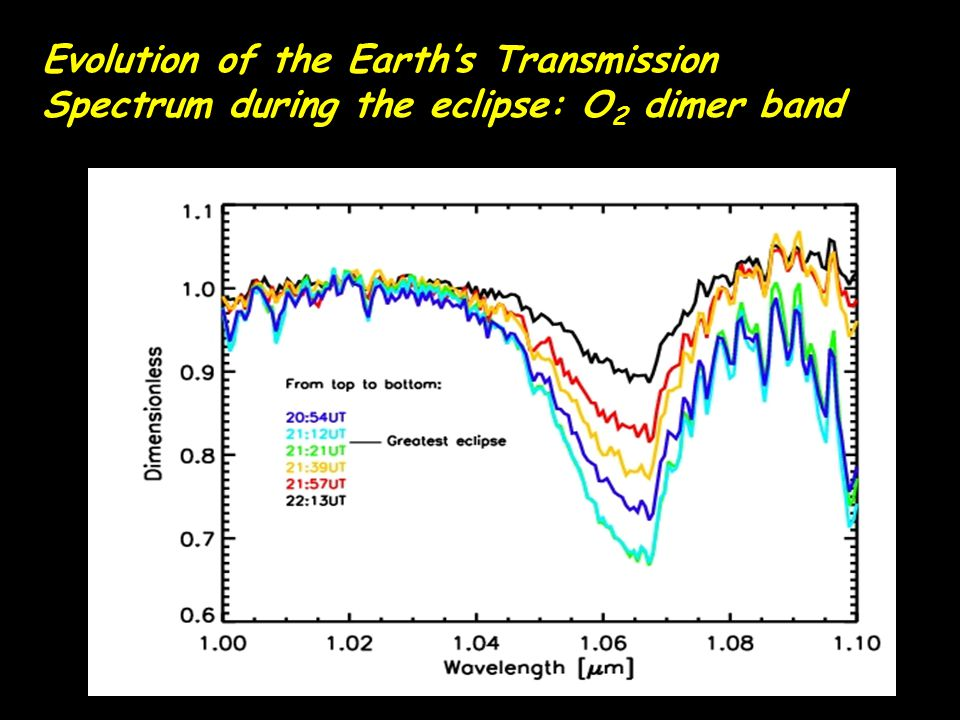 Evolution of the Earth's Transmission Spectrum during the eclipse: O 2 dimer band