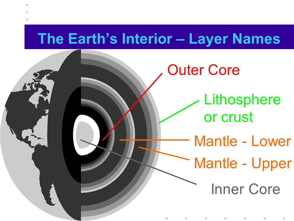 The Earth's Interior – Layer Names Outer Core Lithosphere or crust Inner Core Mantle - Lower Mantle - Upper