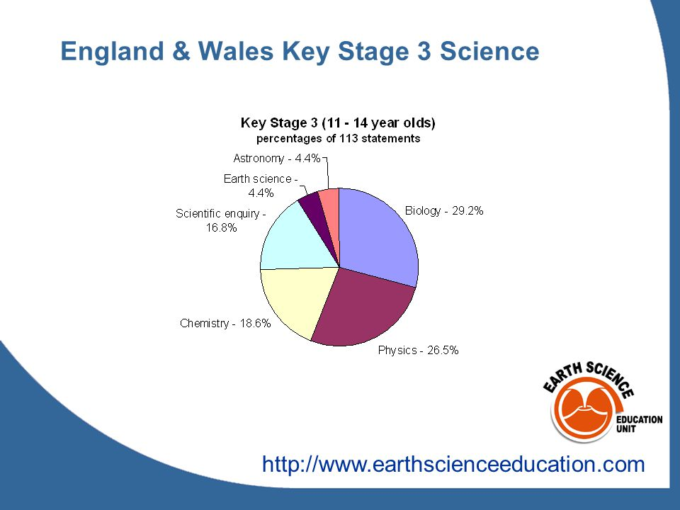 England & Wales Key Stage 3 Science http://www.earthscienceeducation.com