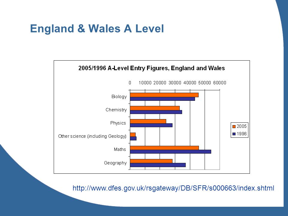 England & Wales A Level http://www.dfes.gov.uk/rsgateway/DB/SFR/s000663/index.shtml