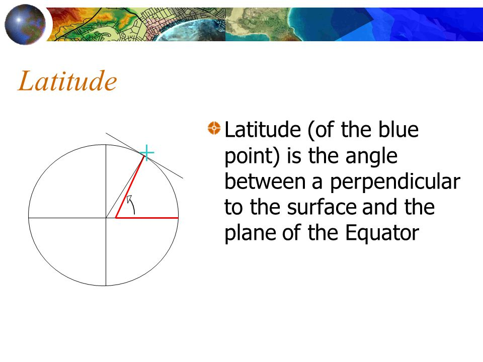 Latitude Latitude (of the blue point) is the angle between a perpendicular to the surface and the plane of the Equator