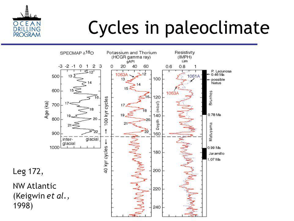 Cycles in paleoclimate Leg 172, NW Atlantic (Keigwin et al., 1998)