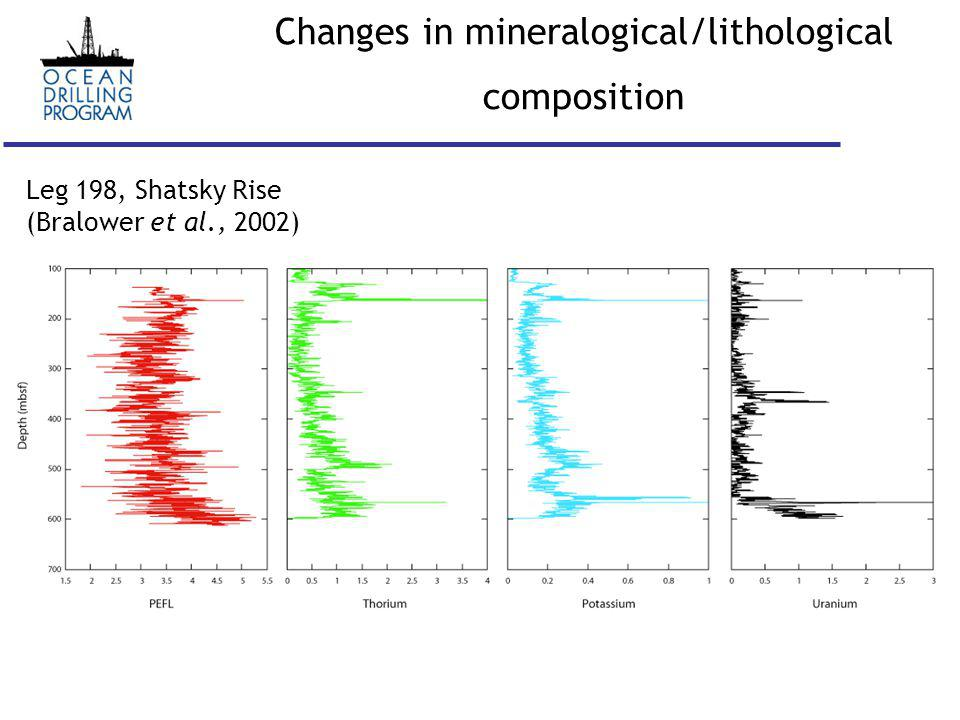 Changes in mineralogical/lithological composition Leg 198, Shatsky Rise (Bralower et al., 2002)