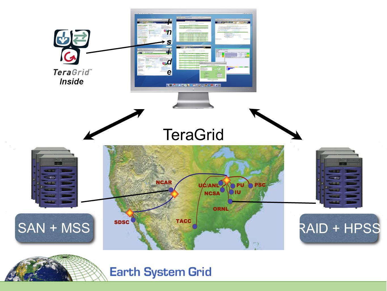 Inside SAN + MSS RAID + HPSS InsideInside TeraGrid