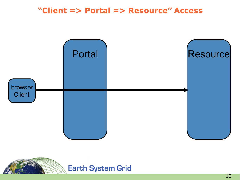 19 Resource Client => Portal => Resource Access browser Client Portal