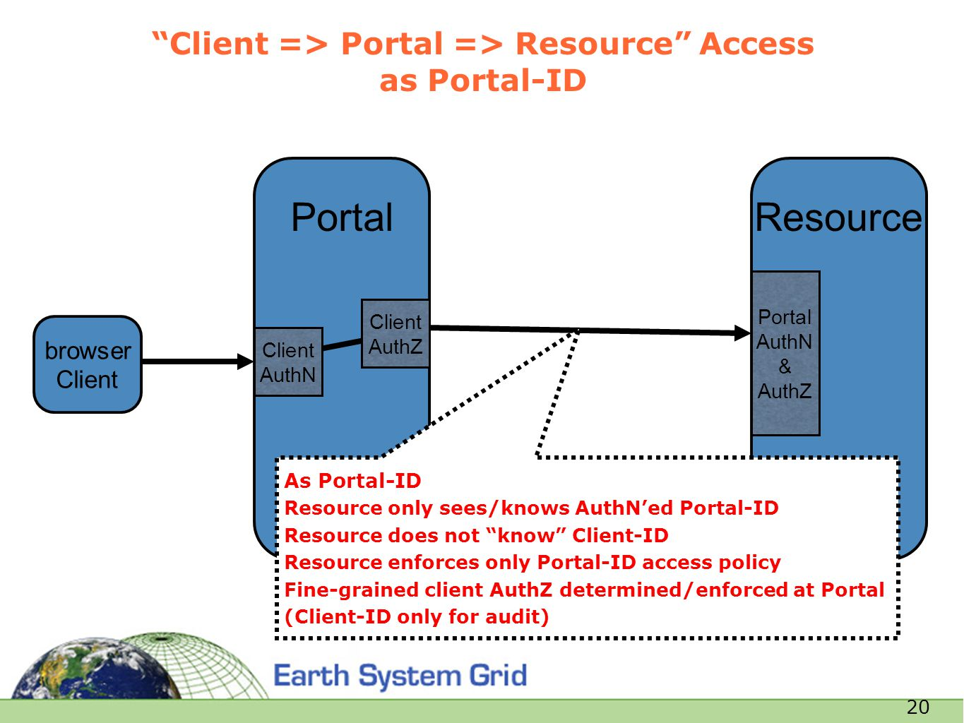 "20 Resource ""Client => Portal => Resource"" Access as Portal-ID browser Client Portal Portal AuthN & AuthZ Client AuthN Client AuthZ As Portal-ID Resou"