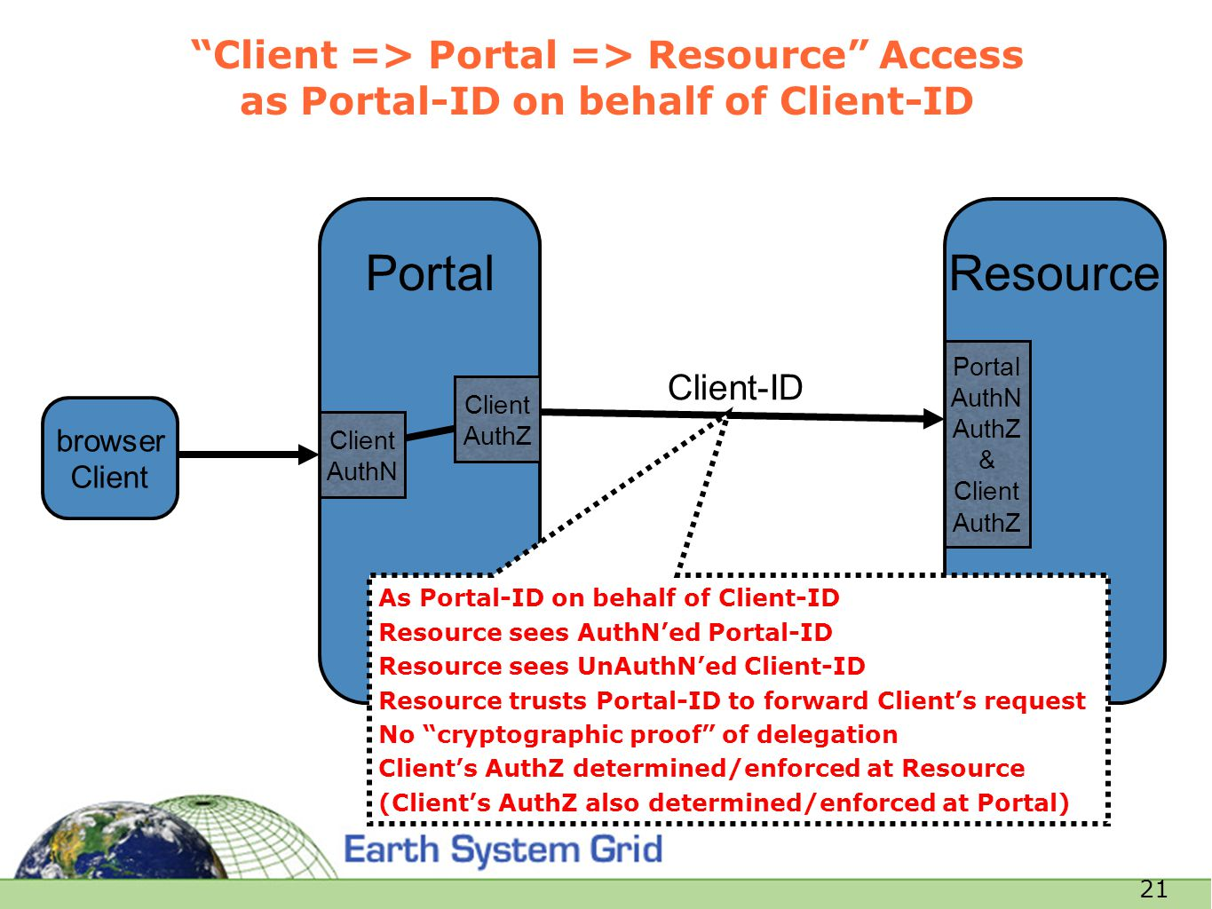 "21 Resource ""Client => Portal => Resource"" Access as Portal-ID on behalf of Client-ID browser Client Portal Portal AuthN AuthZ & Client AuthZ Client A"