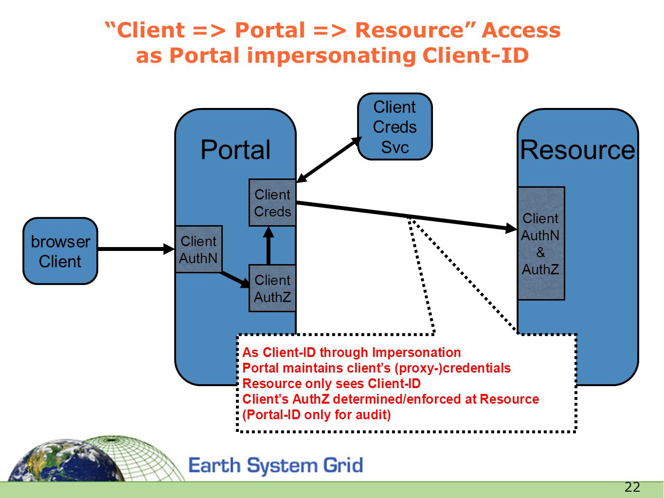 "22 Resource ""Client => Portal => Resource"" Access as Portal impersonating Client-ID browser Client Portal Client AuthN & AuthZ Client AuthN Client Cre"