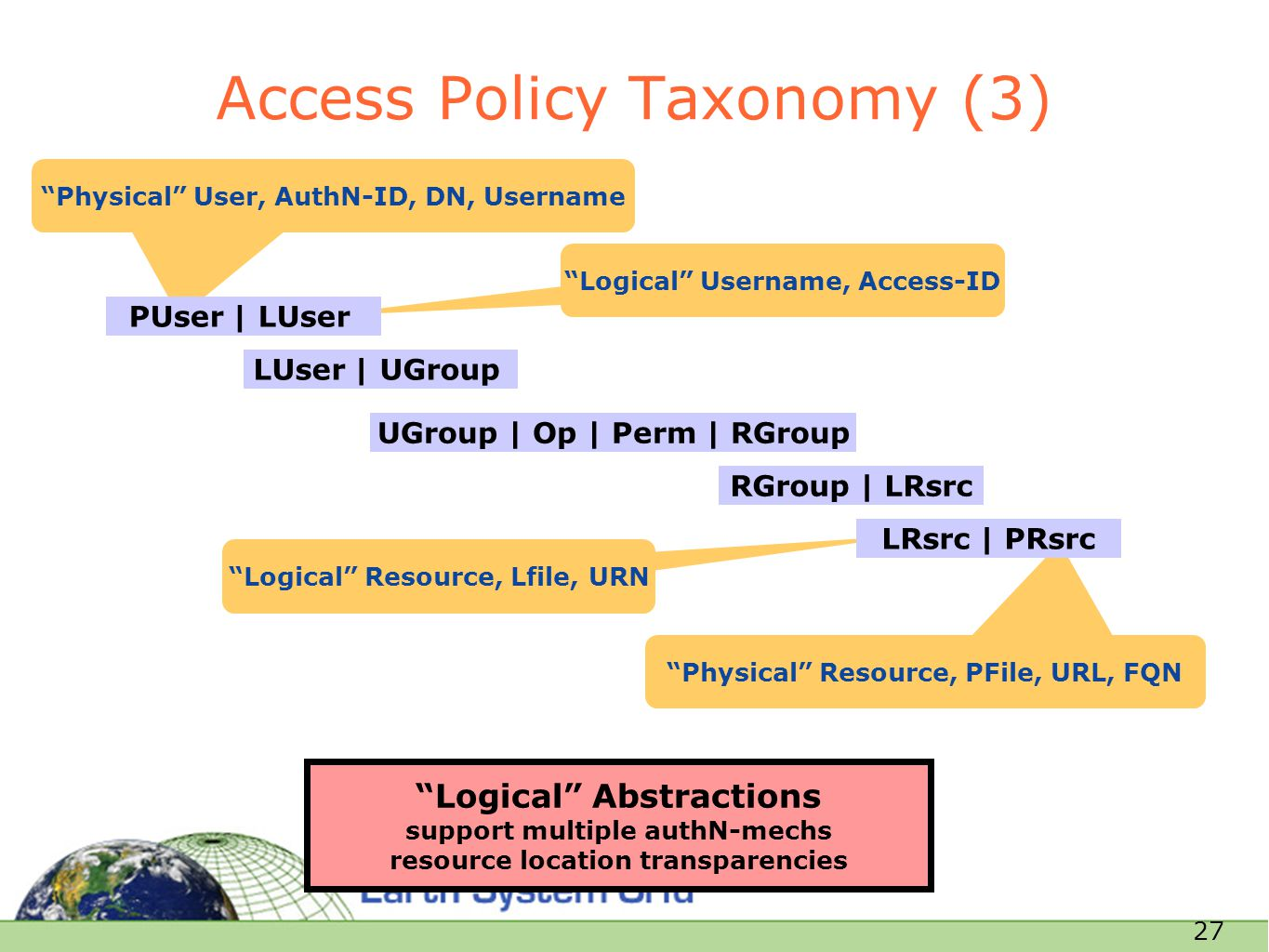 "27 Access Policy Taxonomy (3) ""Physical"" User, AuthN-ID, DN, Username ""Logical"" Abstractions support multiple authN-mechs resource location transparen"