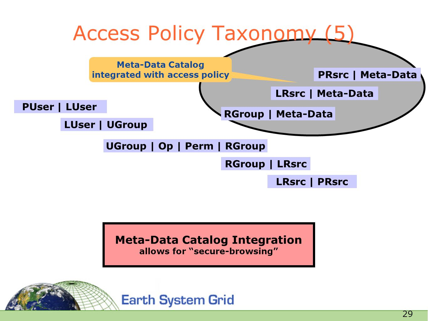 29 Access Policy Taxonomy (5) Meta-Data Catalog Integration allows for secure-browsing Meta-Data Catalog integrated with access policy UGroup | Op | Perm | RGroup RGroup | LRsrc LUser | UGroup PUser | LUser LRsrc | PRsrc RGroup | Meta-Data LRsrc | Meta-Data PRsrc | Meta-Data