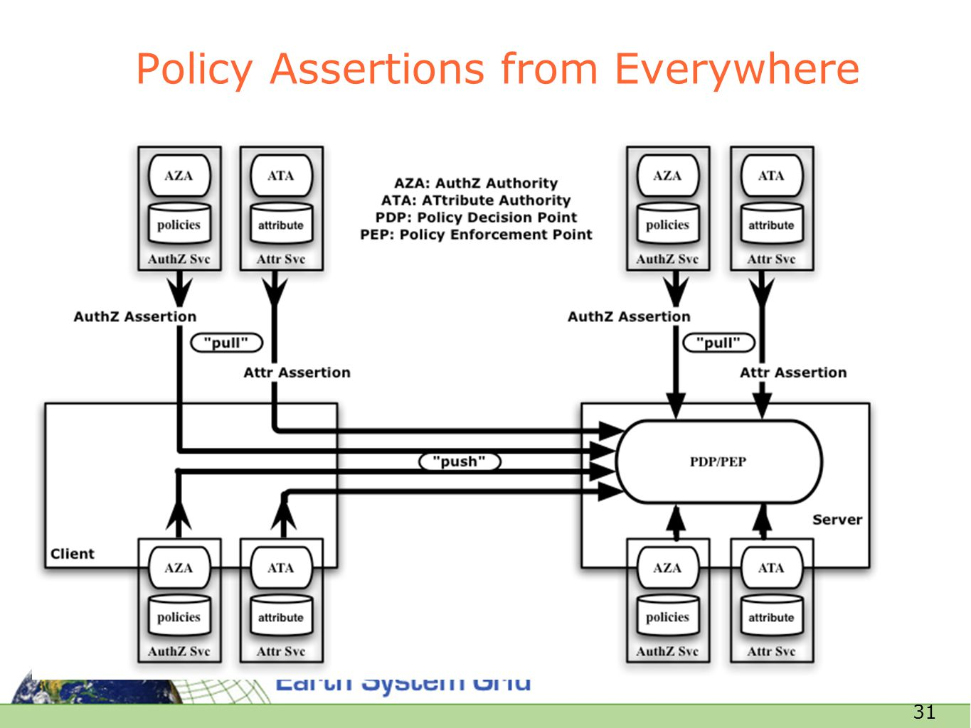 31 Policy Assertions from Everywhere