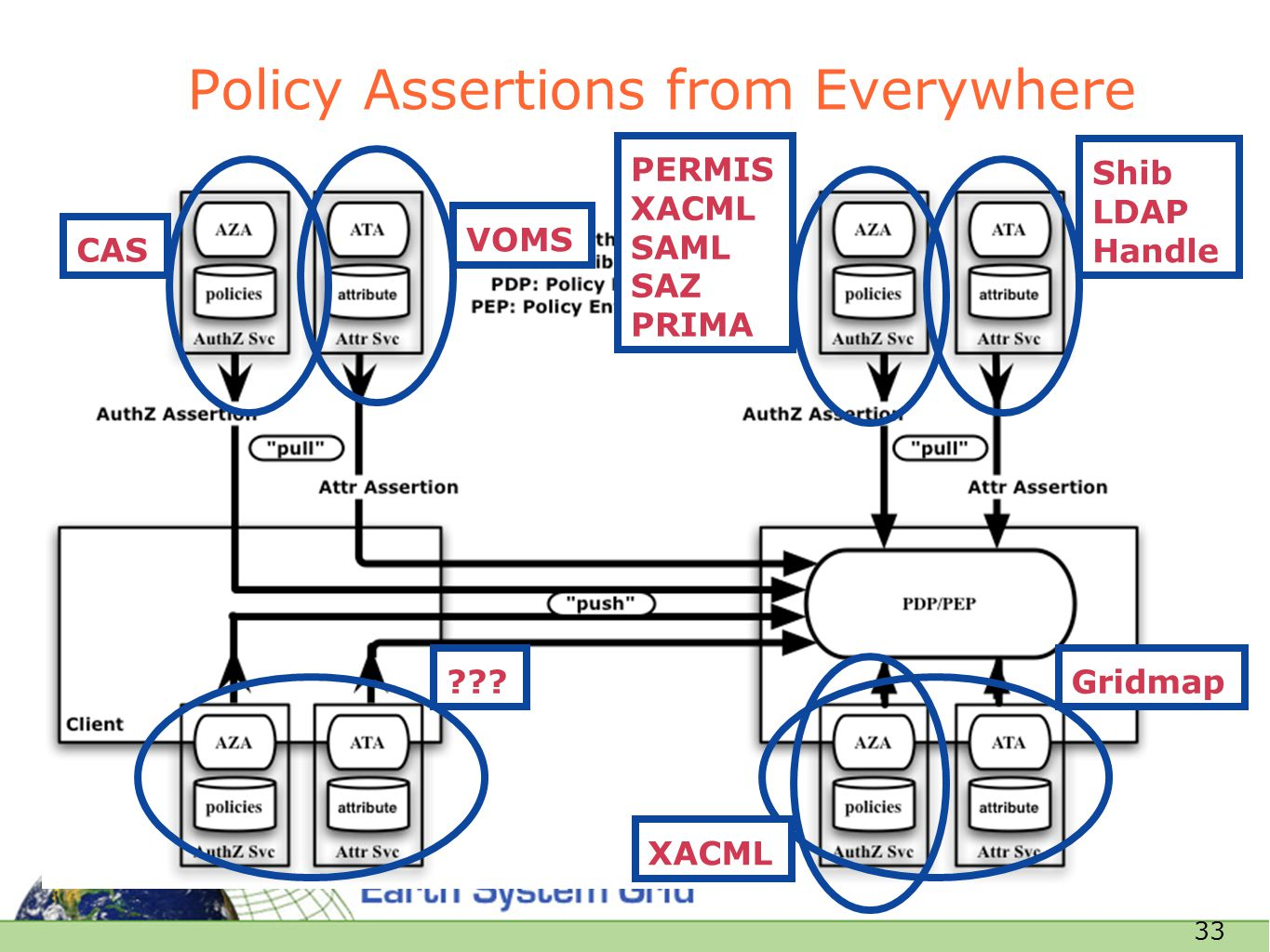33 Policy Assertions from Everywhere CAS Shib LDAP Handle VOMS PERMIS XACML SAML SAZ PRIMA Gridmap XACML ???
