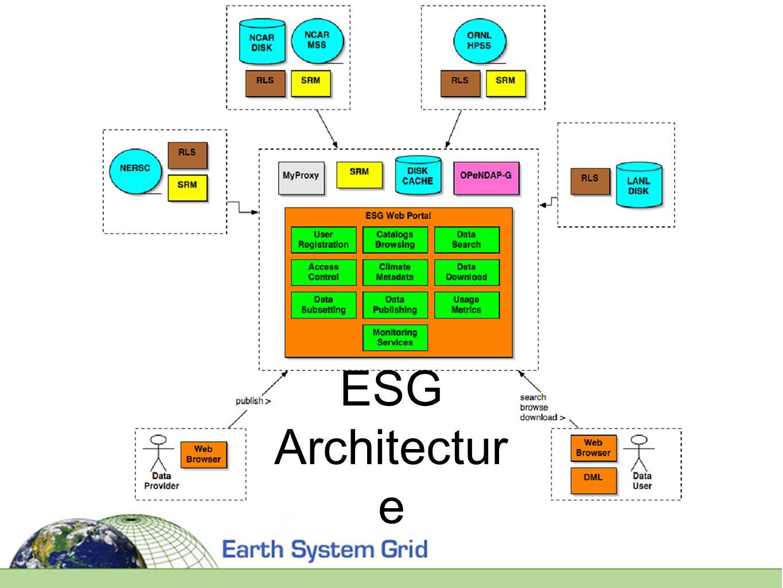 ESG Architectur e