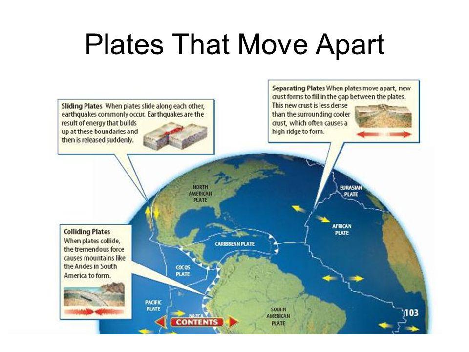 Plates That Move Apart