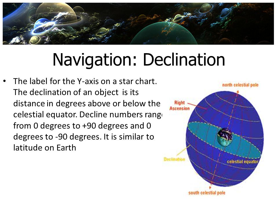 Navigation: Declination The label for the Y-axis on a star chart. The declination of an object is its distance in degrees above or below the celestial