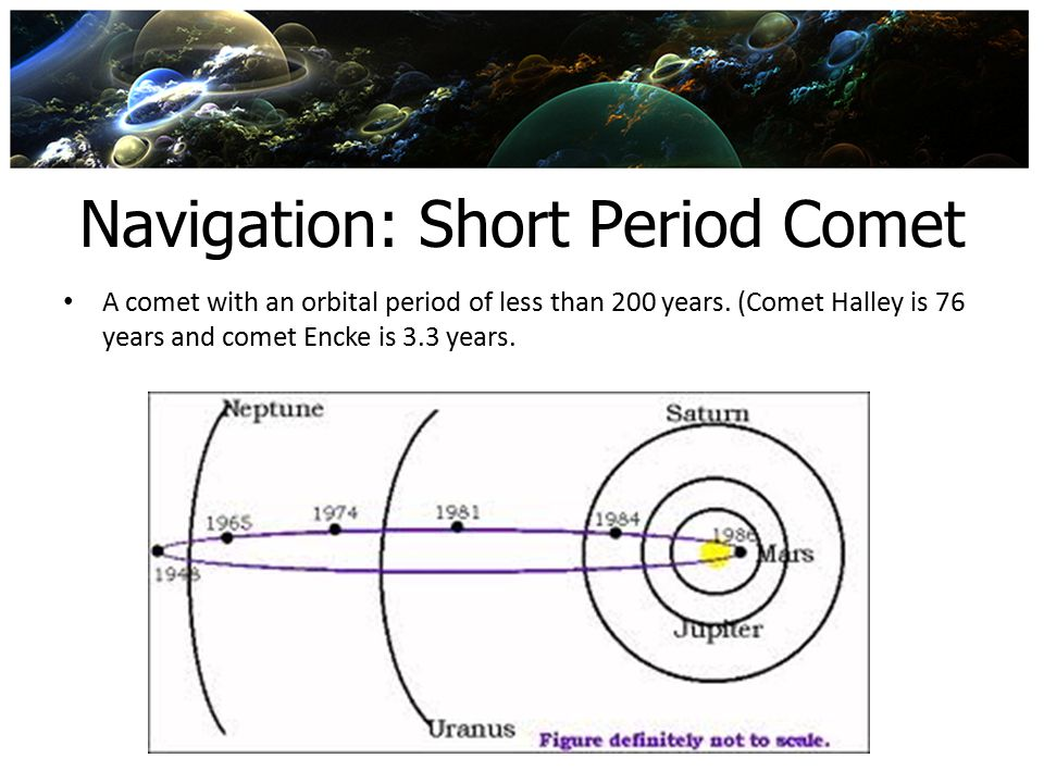 Navigation: Short Period Comet A comet with an orbital period of less than 200 years. (Comet Halley is 76 years and comet Encke is 3.3 years.
