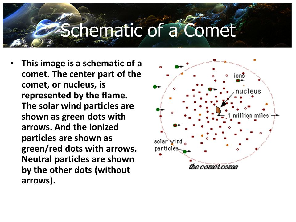 Schematic of a Comet This image is a schematic of a comet. The center part of the comet, or nucleus, is represented by the flame. The solar wind parti