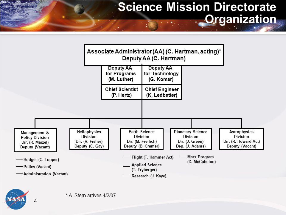 4 Management & Policy Division Dir. (R. Maizel) Deputy (Vacant) Heliophysics Division Dir.