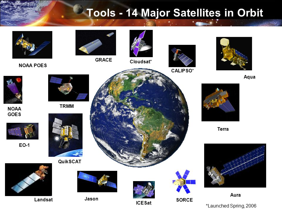 Landsat Tools - 14 Major Satellites in Orbit TRMM Jason Aqua Terra GRACE Cloudsat* CALIPSO* SORCE Aura ICESat EO-1 NOAA POES QuikSCAT *Launched Spring, 2006 NOAA GOES