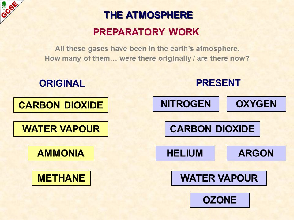 THE ATMOSPHERE PREPARATORY WORK CARBON DIOXIDE AMMONIA WATER VAPOUR OXYGEN ARGON NITROGEN HELIUM OZONE METHANE ORIGINAL PRESENT CARBON DIOXIDE WATER VAPOUR All these gases have been in the earth's atmosphere.