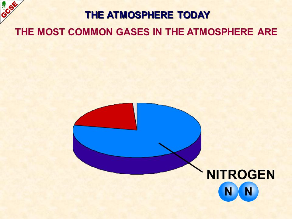 THE ATMOSPHERE TODAY THE MOST COMMON GASES IN THE ATMOSPHERE ARE NITROGEN