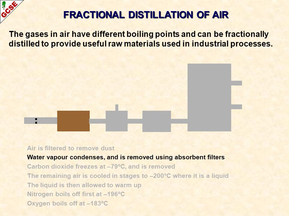 The gases in air have different boiling points and can be fractionally distilled to provide useful raw materials used in industrial processes. FRACTIO
