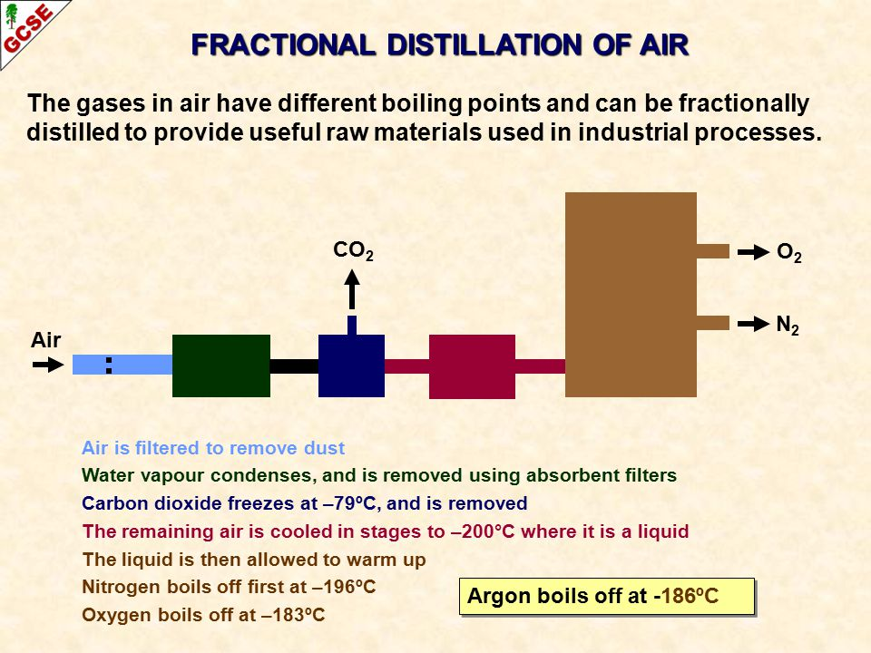 The gases in air have different boiling points and can be fractionally distilled to provide useful raw materials used in industrial processes.